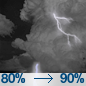 Slight Chance Showers And Thunderstorms then Showers And Thunderstorms